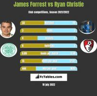 James Forrest vs Ryan Christie h2h player stats