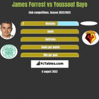 James Forrest vs Youssouf Bayo h2h player stats