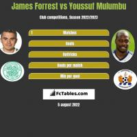 James Forrest vs Youssuf Mulumbu h2h player stats