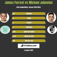 James Forrest vs Michael Johnston h2h player stats
