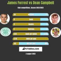 James Forrest vs Dean Campbell h2h player stats