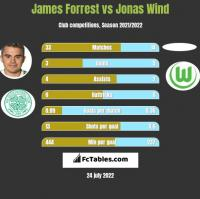James Forrest vs Jonas Wind h2h player stats