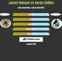 James Hanson vs Aaron Collins h2h player stats