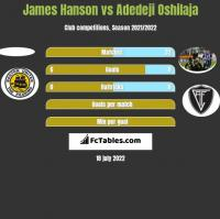 James Hanson vs Adedeji Oshilaja h2h player stats