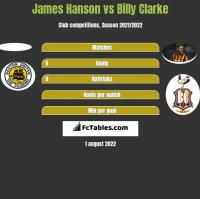 James Hanson vs Billy Clarke h2h player stats