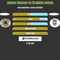 James Hanson vs Bradden Inman h2h player stats