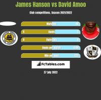 James Hanson vs David Amoo h2h player stats