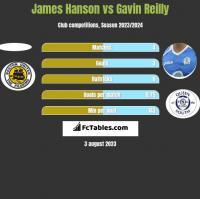 James Hanson vs Gavin Reilly h2h player stats
