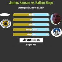 James Hanson vs Hallam Hope h2h player stats