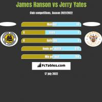 James Hanson vs Jerry Yates h2h player stats