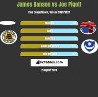 James Hanson vs Joe Pigott h2h player stats