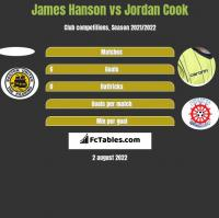 James Hanson vs Jordan Cook h2h player stats