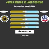 James Hanson vs Josh Sheehan h2h player stats