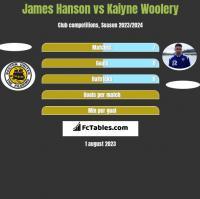 James Hanson vs Kaiyne Woolery h2h player stats