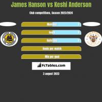 James Hanson vs Keshi Anderson h2h player stats