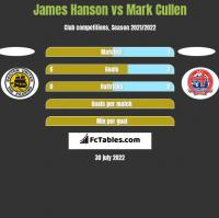 James Hanson vs Mark Cullen h2h player stats