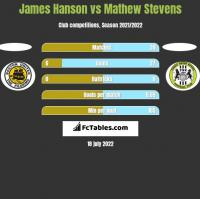 James Hanson vs Mathew Stevens h2h player stats