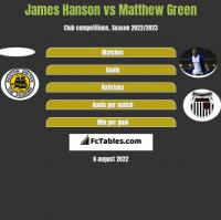 James Hanson vs Matthew Green h2h player stats