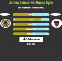 James Hanson vs Moses Ogbu h2h player stats