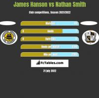 James Hanson vs Nathan Smith h2h player stats