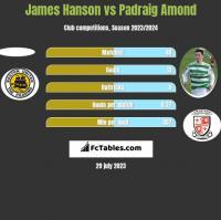 James Hanson vs Padraig Amond h2h player stats
