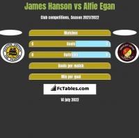 James Hanson vs Alfie Egan h2h player stats