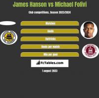 James Hanson vs Michael Folivi h2h player stats
