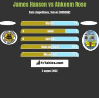 James Hanson vs Ahkeem Rose h2h player stats
