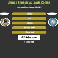James Hanson vs Lewis Collins h2h player stats