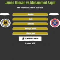 James Hanson vs Mohammed Sagaf h2h player stats