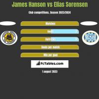 James Hanson vs Elias Sorensen h2h player stats