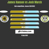 James Hanson vs Josh March h2h player stats