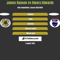 James Hanson vs Owura Edwards h2h player stats