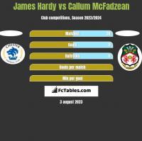 James Hardy vs Callum McFadzean h2h player stats