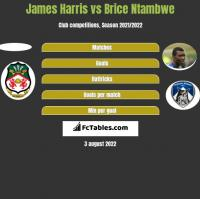 James Harris vs Brice Ntambwe h2h player stats