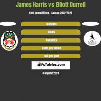 James Harris vs Elliott Durrell h2h player stats