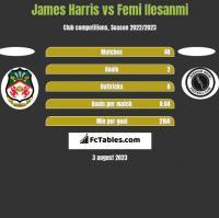 James Harris vs Femi Ilesanmi h2h player stats