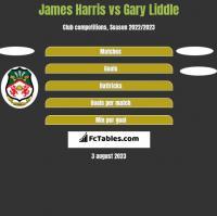 James Harris vs Gary Liddle h2h player stats