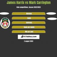 James Harris vs Mark Carrington h2h player stats