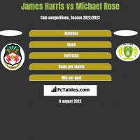 James Harris vs Michael Rose h2h player stats