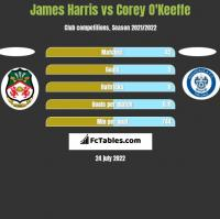 James Harris vs Corey O'Keeffe h2h player stats