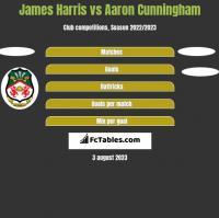James Harris vs Aaron Cunningham h2h player stats