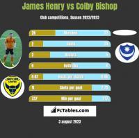 James Henry vs Colby Bishop h2h player stats