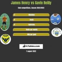 James Henry vs Gavin Reilly h2h player stats