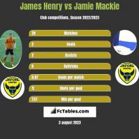 James Henry vs Jamie Mackie h2h player stats