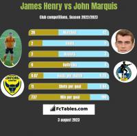 James Henry vs John Marquis h2h player stats