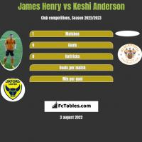 James Henry vs Keshi Anderson h2h player stats