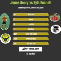 James Henry vs Kyle Bennett h2h player stats