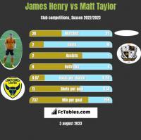 James Henry vs Matt Taylor h2h player stats