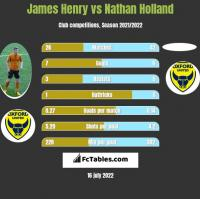 James Henry vs Nathan Holland h2h player stats